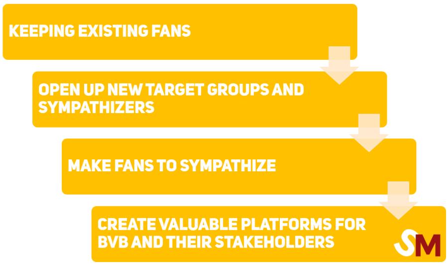 BVB Process