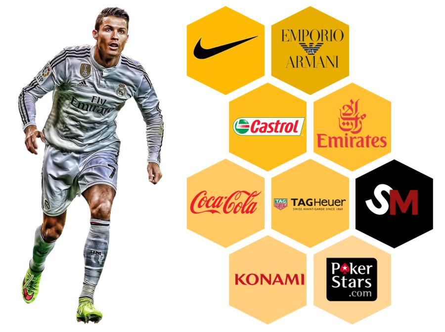 Ronaldo Endorsments