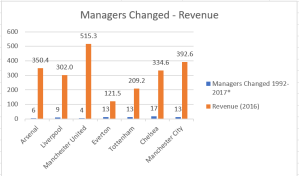Correlation managers - revenue